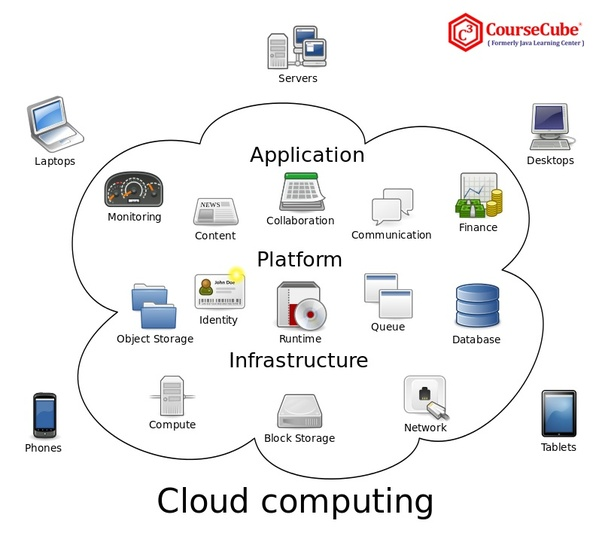 Which Institute Is Best For Cloud Computing Course In Bangalore Quora