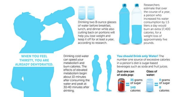 Can Drinking A Gallon Of Water Make You Gain Weight