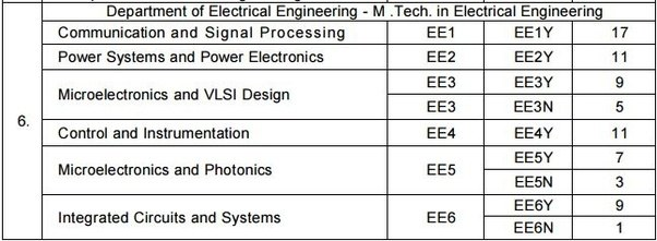 IIT Madras Detail: What Is The Suitability Test For The Admission Of An M