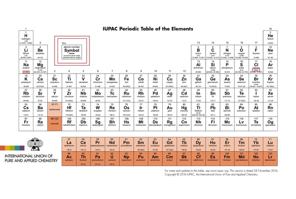 How to calculate the molecular mass of sodium chloride quora as we can see above every element shown in the periodic table follows this format urtaz Image collections