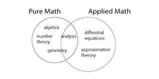 What are the real applications of pure mathematics? - Quora