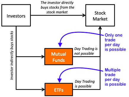 Best etfs to sell options