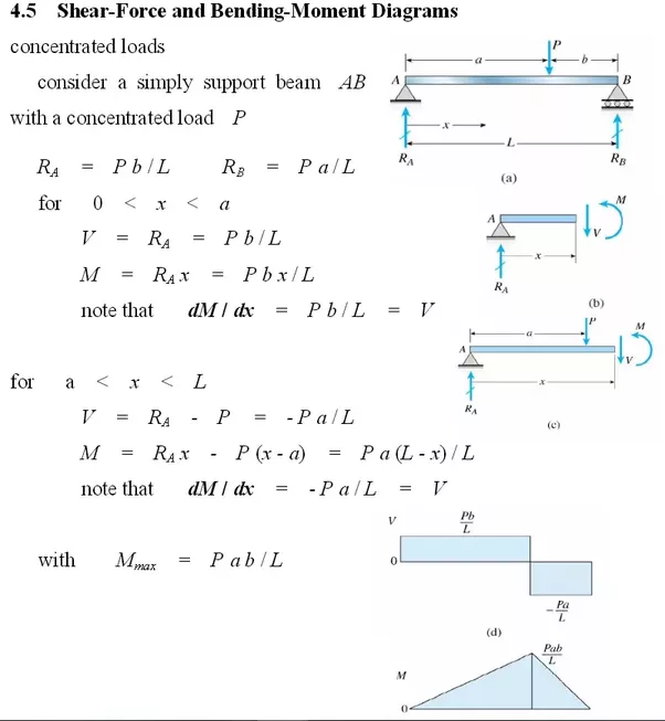 how to draw shear force and bending moment diagrams strength of rh quora com