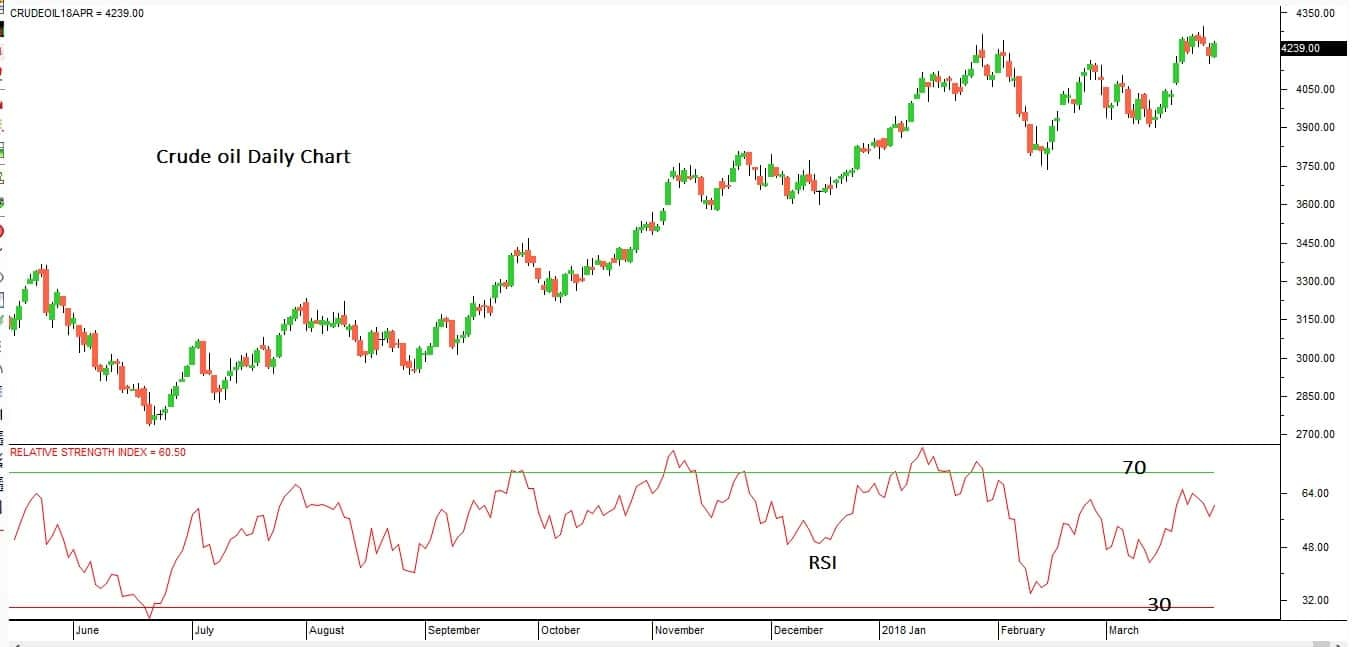 What is Relative Strength Index (RSI)? - Quora