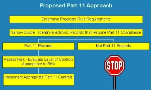 What is the understanding of the rationale behind the 21 CFR part 11