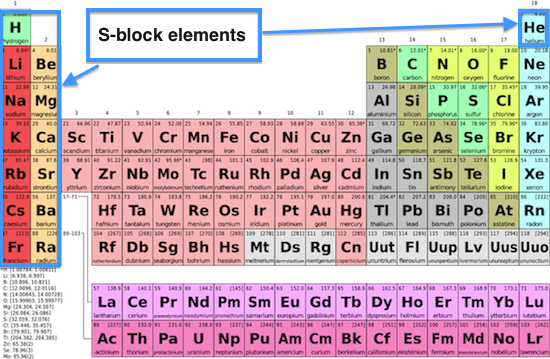 Whats the best way to memorize the periodic table quora part a in english urtaz Gallery