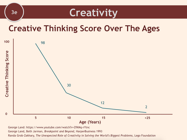 Child psychology what are the best assessments for creativity in but the types of creativity is something that changes over time as well children do a different from of creativity than we do when we are older thecheapjerseys Image collections