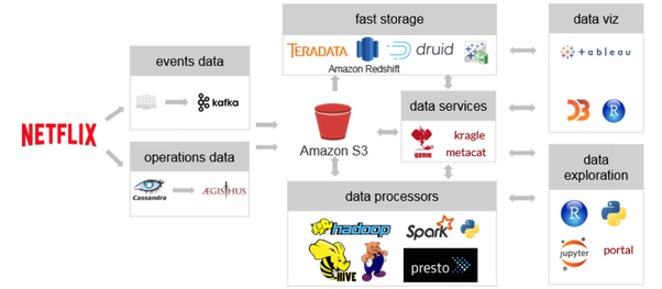 How Netflix built its analytics in the cloud with AWS? - Quora
