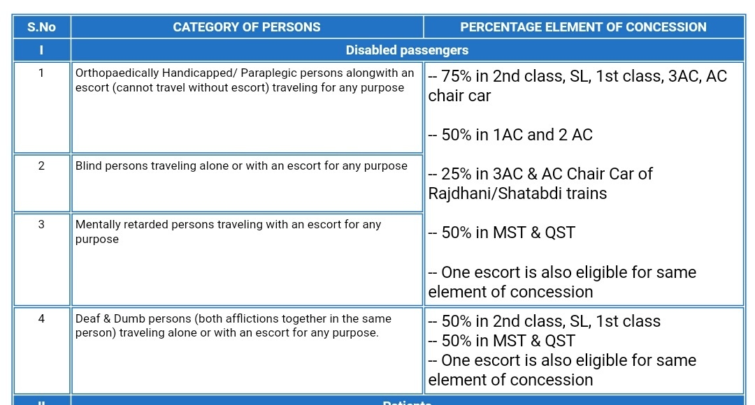 What is the format for concession in railways for physically