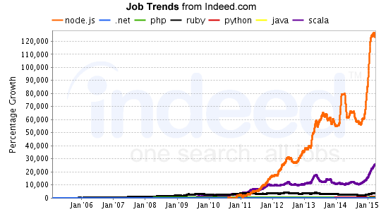 Why Are There Less Nodejs Jobs In India