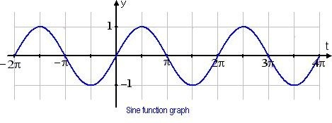 how to find the d value in a sine function