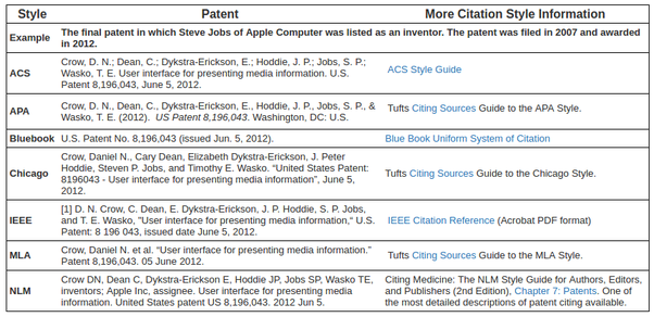 Can i cite patents as references for a technical research paper quora and you can read this if you want to learn more about references ellen williams answer to how should a bibliography be formatted ccuart Image collections