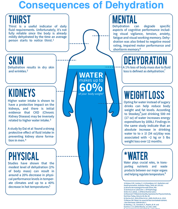 How not drinking water affects body