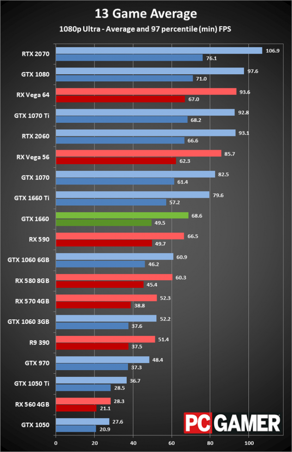 Is the GTX 1660ti better than the GTX 970? - Quora