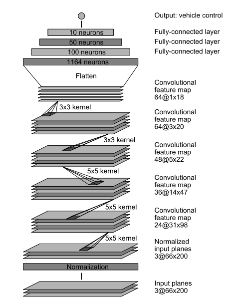 How many layers do neural networks used for self-driving cars have Network Drives Schematic Diagram on