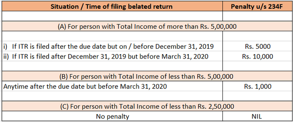 How may the penalty be for late filing of the ITR AY 2019-20? - Quora