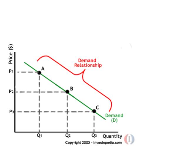downward sloping demand curve