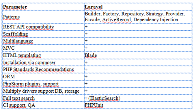 What are the features that Laravel framework has and that