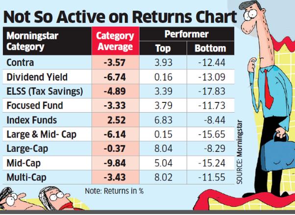 mutual fund reviews