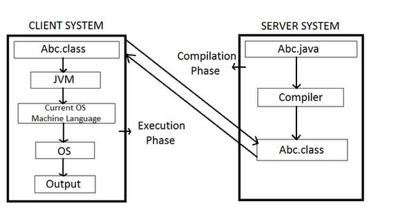 below is the another block diagram shows java's platform independency