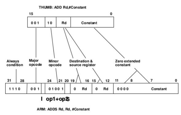 Arm® 720t datasheet 1. 4. 2. Thumb instruction set.