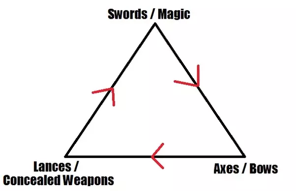 is the weapon triangle from the fire emblem franchise accurate to
