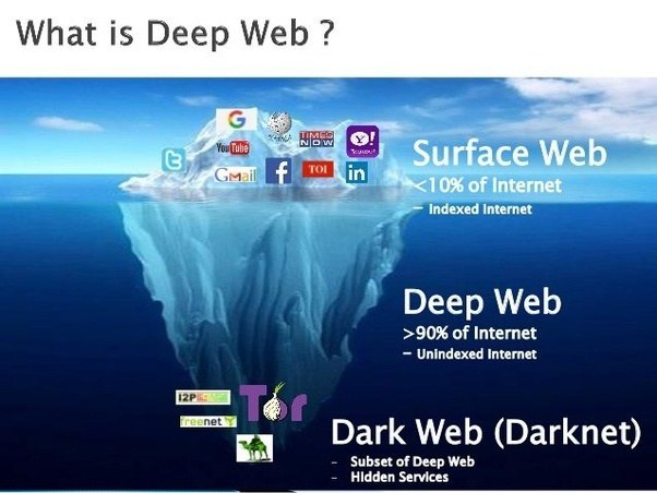 Have you ever gone to the dark web if so why and what did you see further the deep web is comprised of multiple levels as can be seen here ccuart Gallery