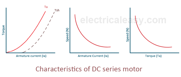 what are the characteristics of a dc series motor? quora variable universal electric motor schematic from the above two characteristics of dc series motor, it can be found that when speed is high, torque is low and vice versa