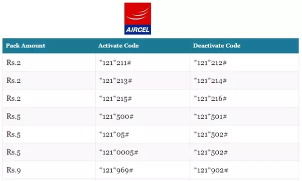how to deactivate auto renewal packs in aircel quora