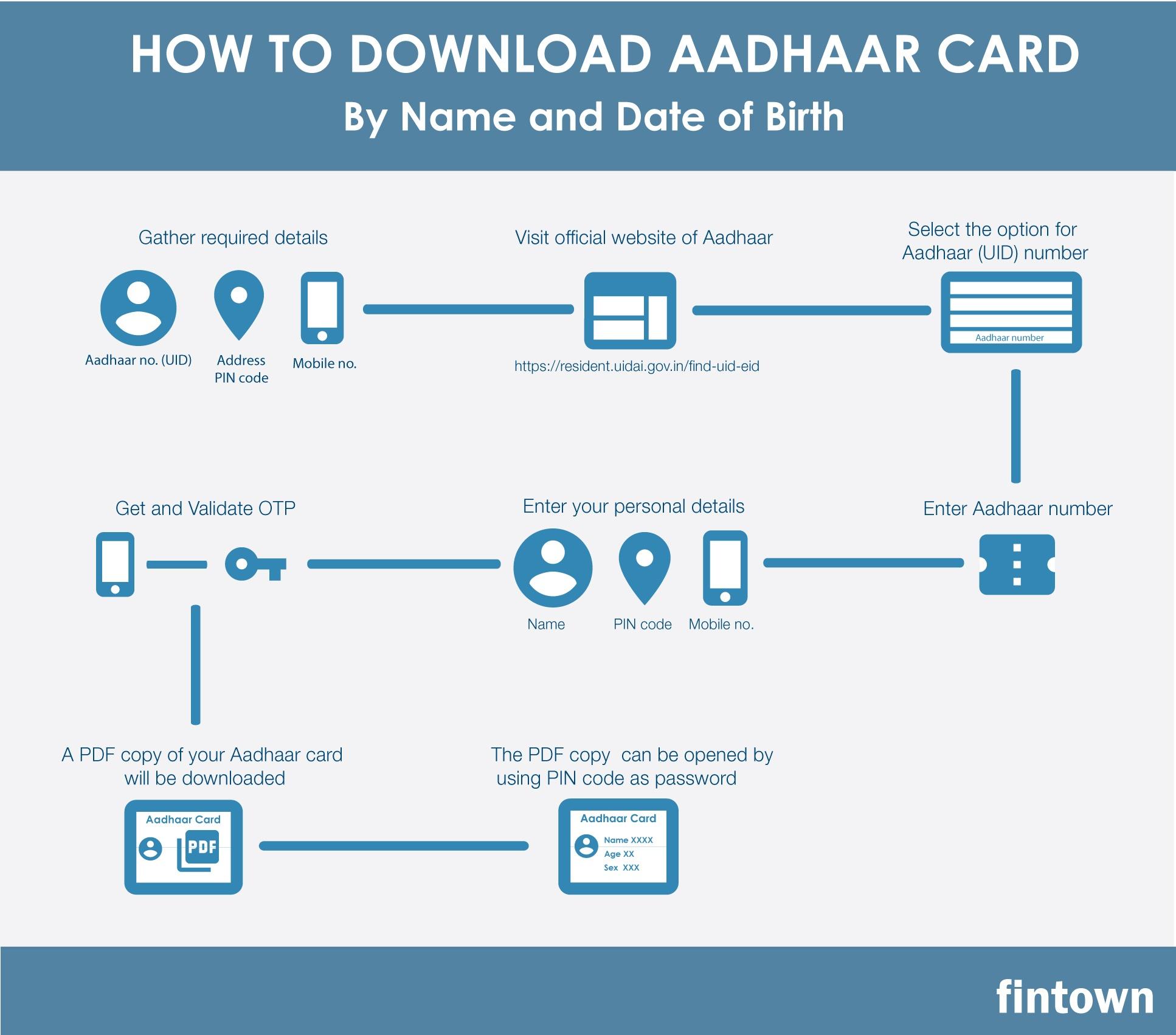 a aadhar card download