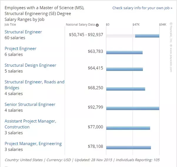 What Is The Average Salary After MS In Structural