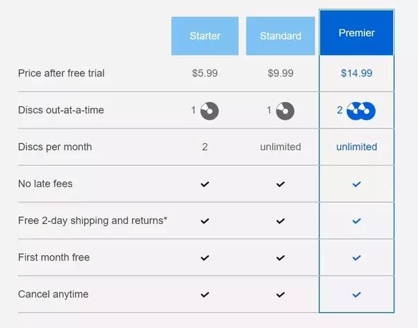 netflix cost per month