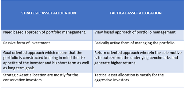 How does tactical asset allocation differ from strategic, long-term