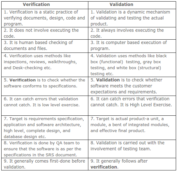 What Are The Basic Differences Between Verification And
