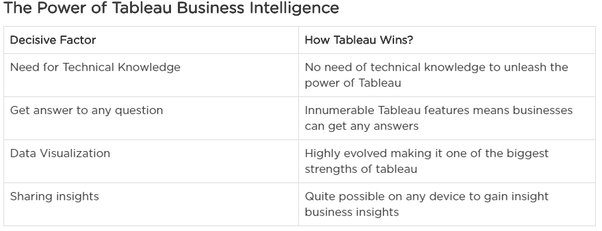 have you taken the tableau qualified associated certification i was