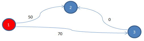 How is Dijkstra's algorithm not applicable to graphs with