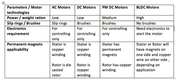 Which Motor Is Used In A Fan Ac Or Dc Quora