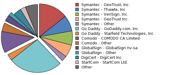 What is the size of the Worldwide SSL certificate market including ...