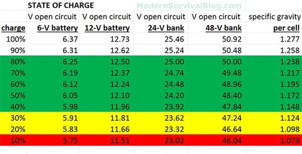 Battery Amp Hour Chart : How many watts of solar panel will i use for a amp