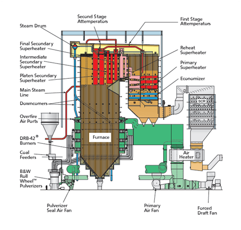 What is supercritical boiler? - Quora