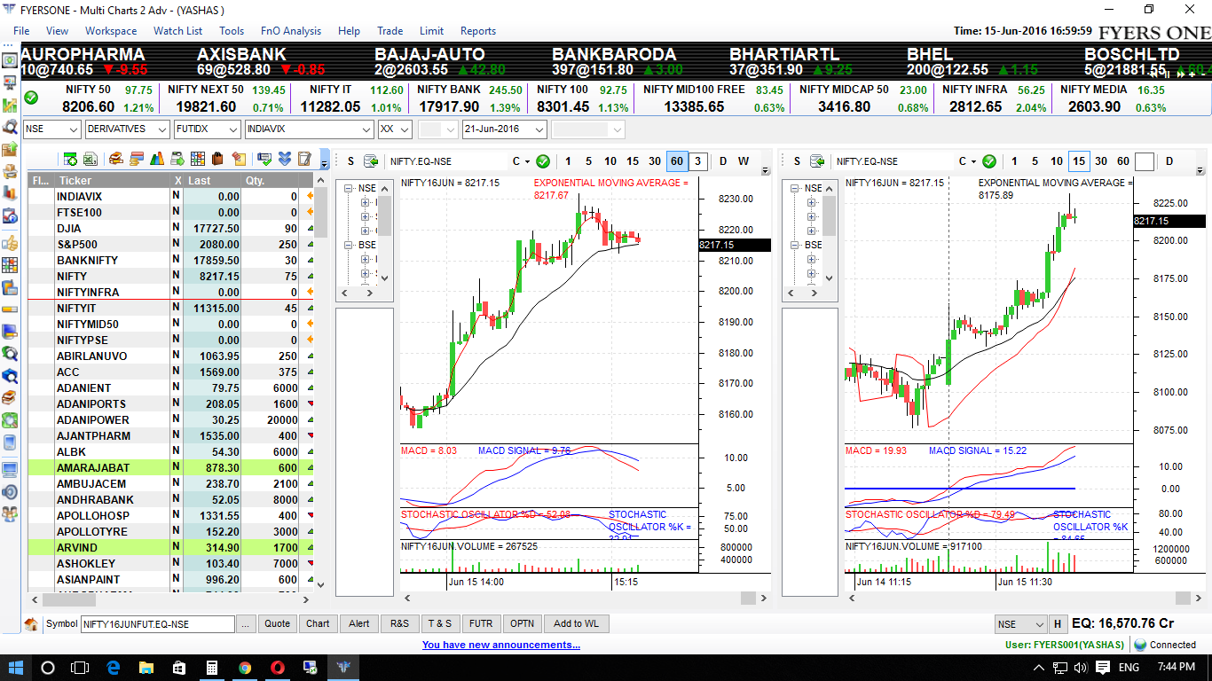How to pick stocks and make profit daily in intraday trading