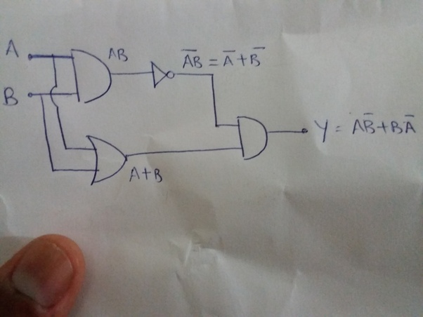 For two inputs A and B the half adder circuit is the above giving output Y.