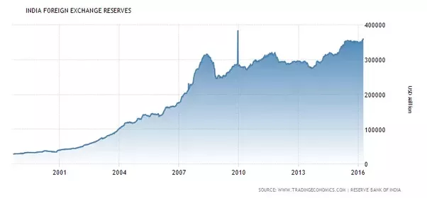 India forex reserves current