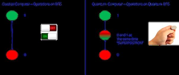 Fastest Quantum Computer - Quantum Computing