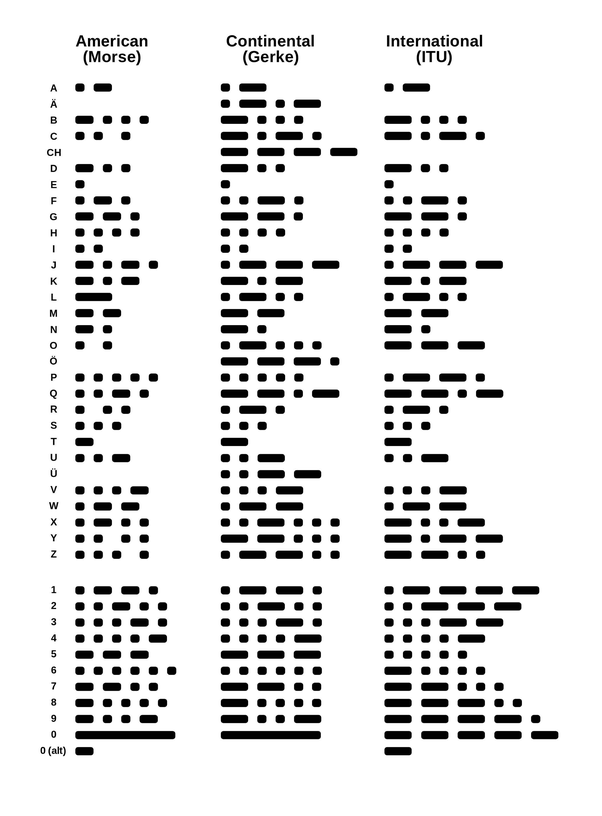 How Is Morse Code The Same As Binary Code Quora