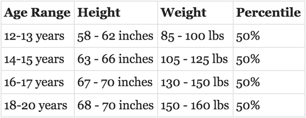 What Is The Average Weight For A 14 Year Old Boy Quora