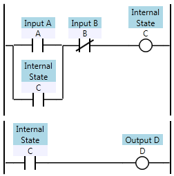What is the difference between a relay and a plc quora the plc made in form of traditional ladder logic using nonc contact of ios plcs provide a grater flexibility than the relays and are easy to upgrade ccuart Image collections