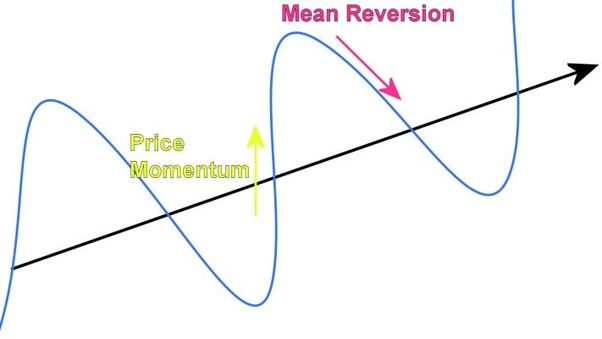 How to calculate mean reversion in stock market - Quora