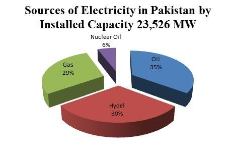 power crisis in pakistan research paper Essays - largest database of quality sample essays and research papers on energy crisis in pakistan.