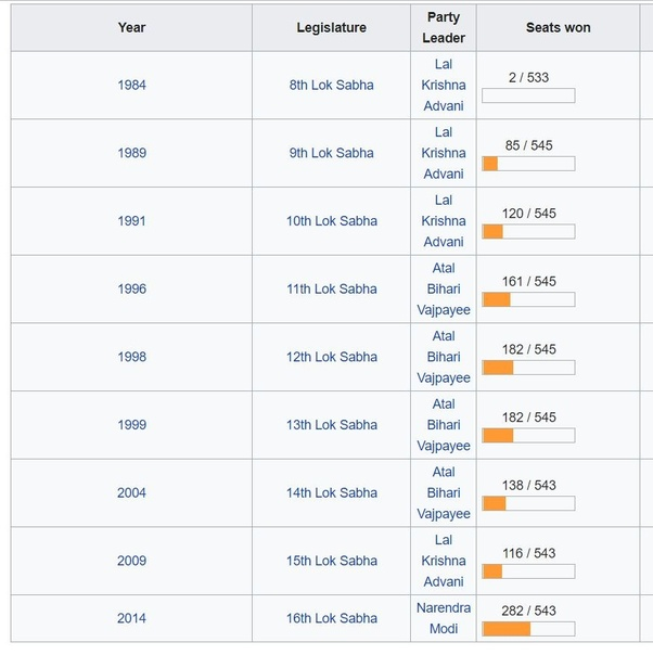 Will BJP win at least 100 seats in 2019? - Quora